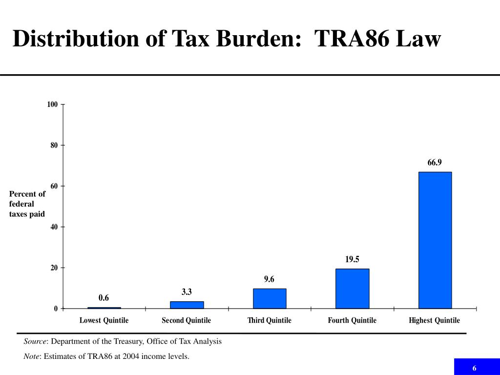 Distribution of Tax Burden:  TRA86 Law