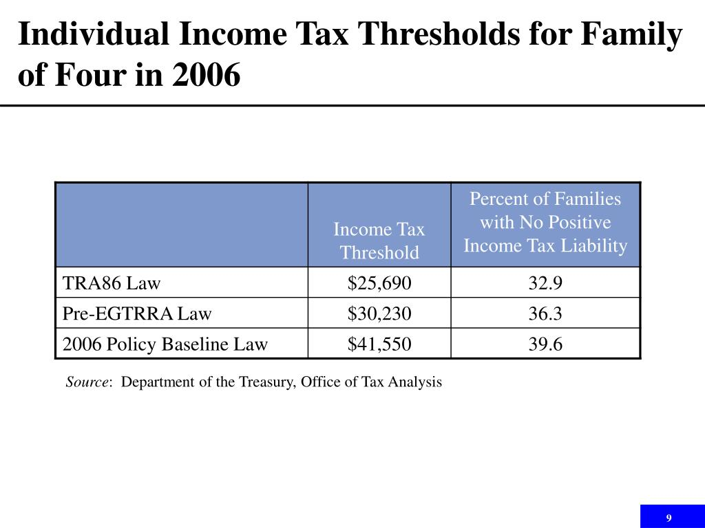 Individual Income Tax Thresholds for Family of Four in 2006