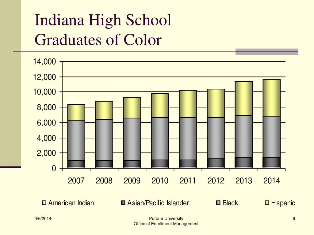 Indiana High School
