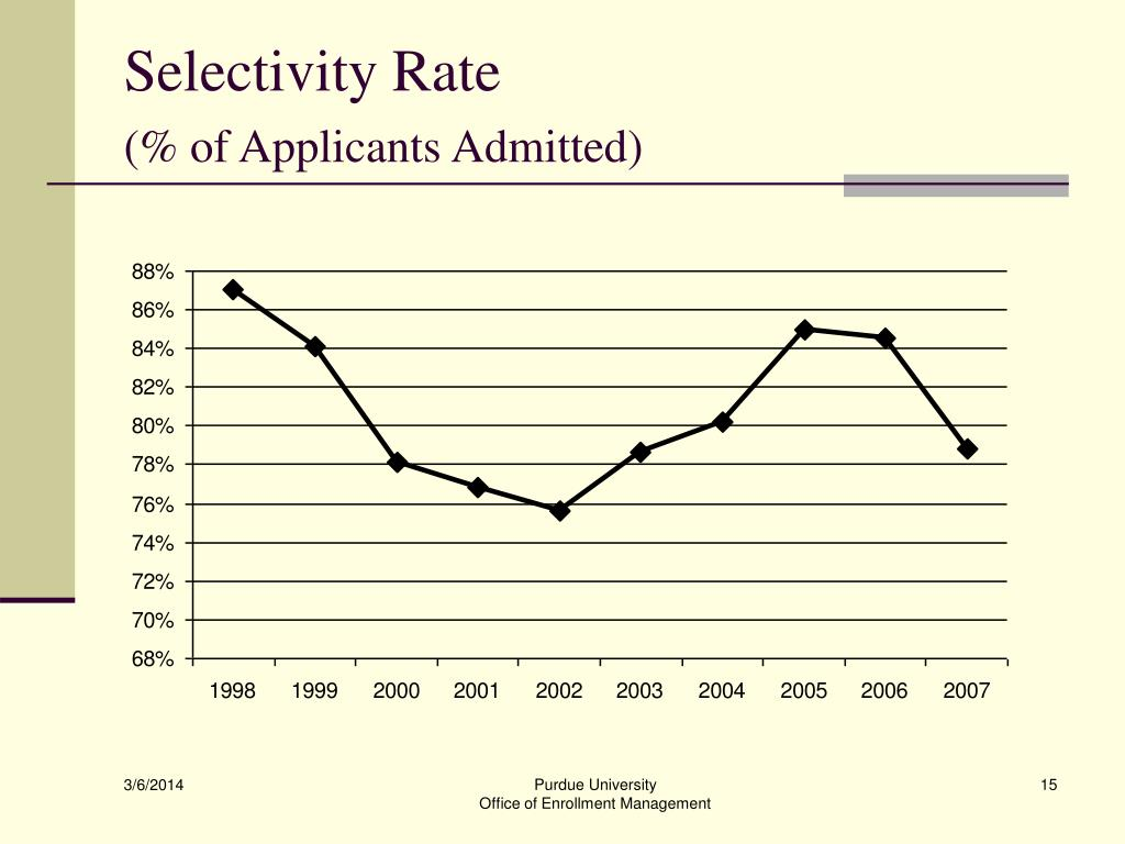Selectivity Rate