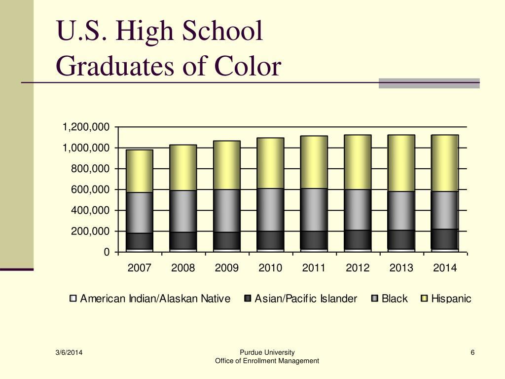 U.S. High School
