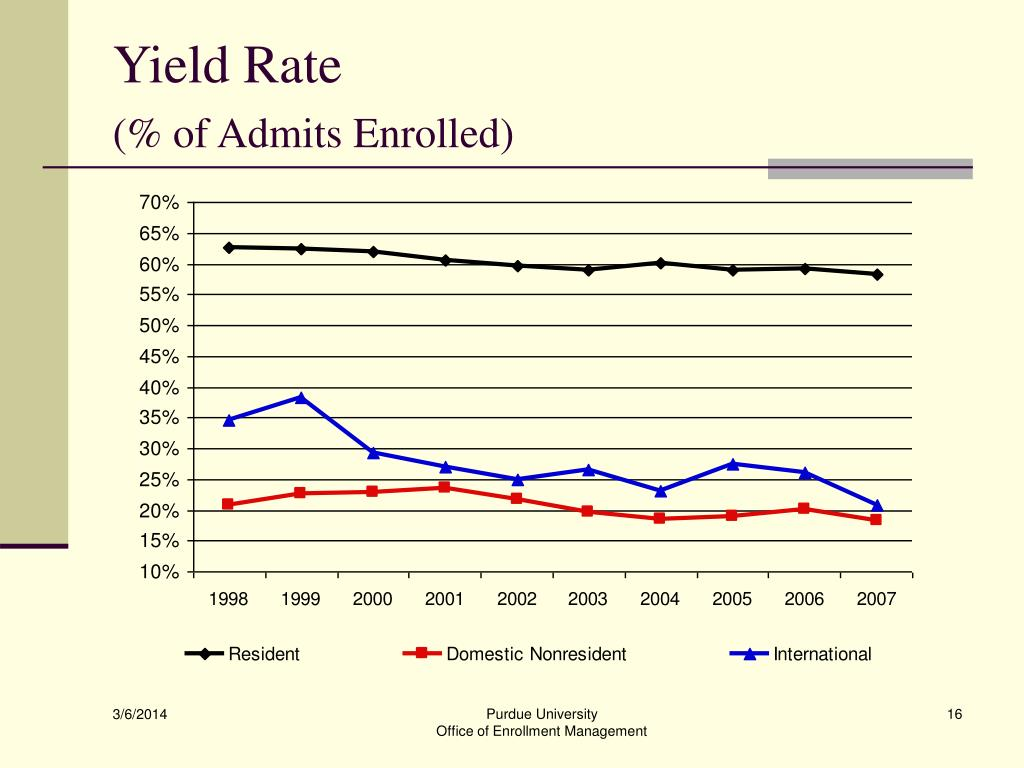 Yield Rate