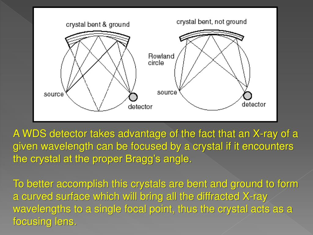 A WDS detector takes advantage of the fact that an X-ray of a given wavelength can be focused by a crystal if it encounters the crystal at the proper Bragg's angle