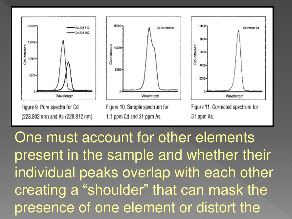 """One must account for other elements present in the sample and whether their individual peaks overlap with each other creating a """"shoulder"""" that can mask the presence of one element or distort the midpoint of another."""