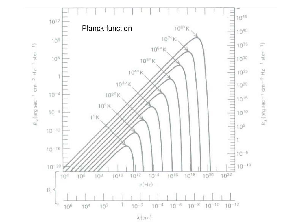 Planck function