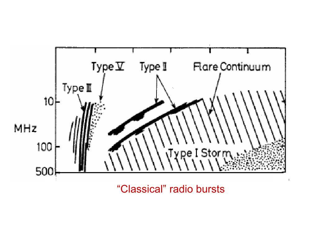 """""""Classical"""" radio bursts"""