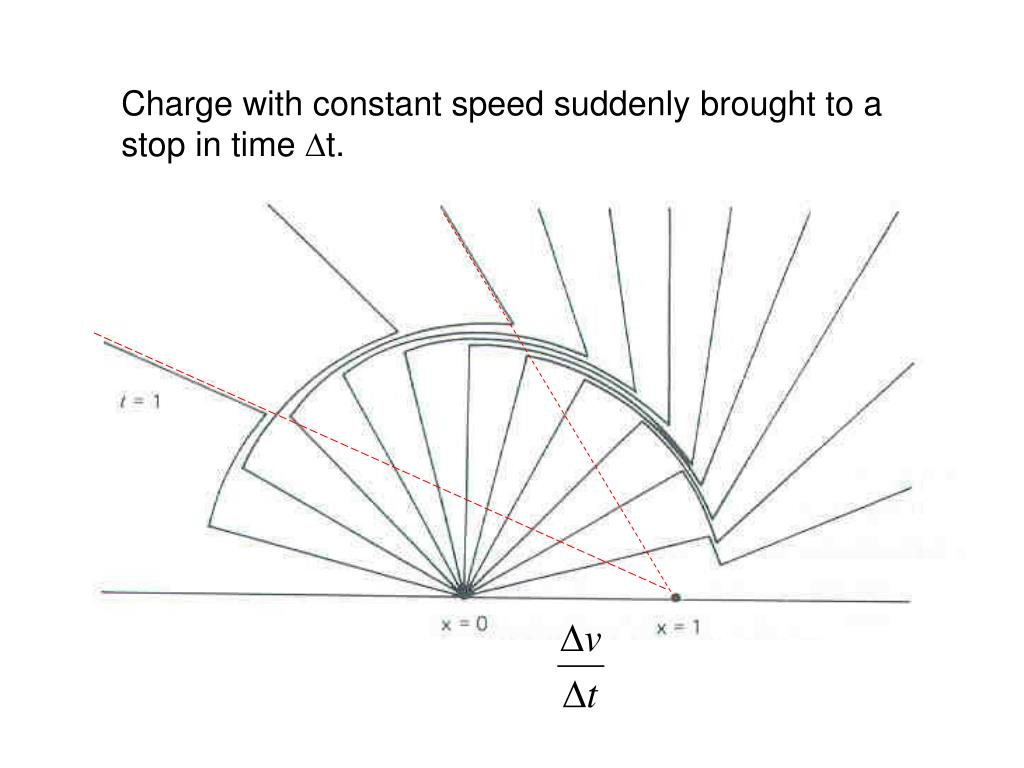 Charge with constant speed suddenly brought to a stop in time