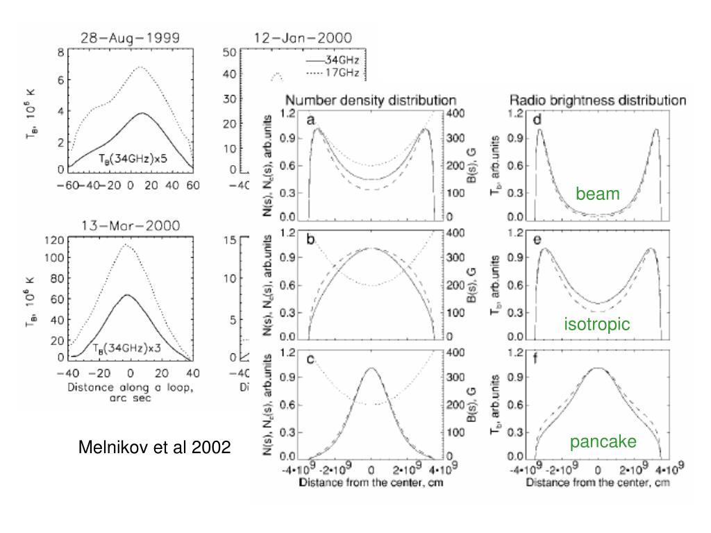 Melnikov et al 2002