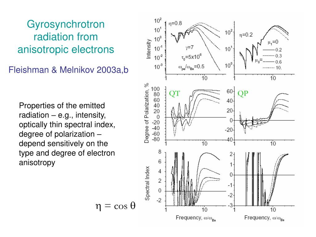 Gyrosynchrotron radiation from anisotropic electrons