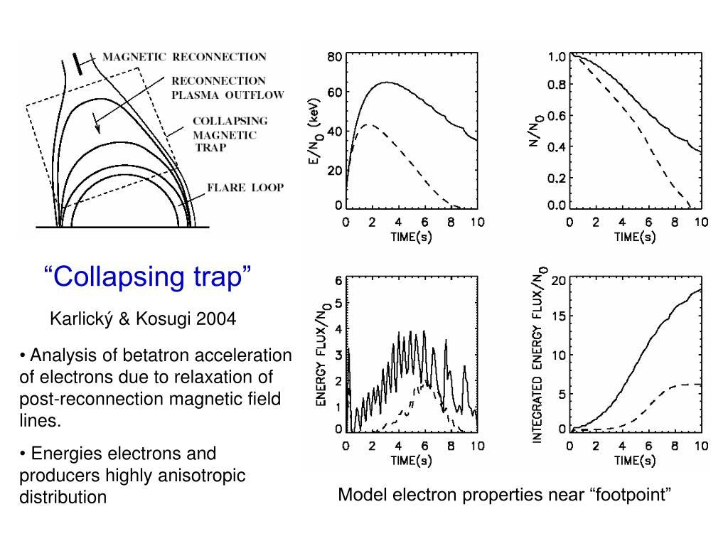 """Collapsing trap"""
