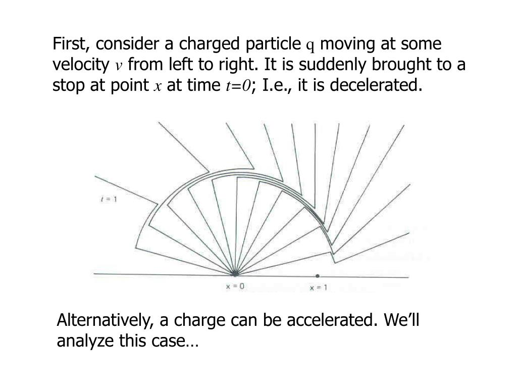 First, consider a charged particle