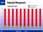 delegated management