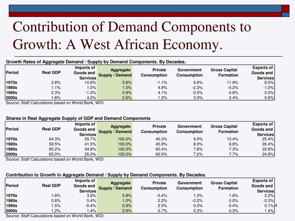 Contribution of Demand Components to Growth: A West African Economy.