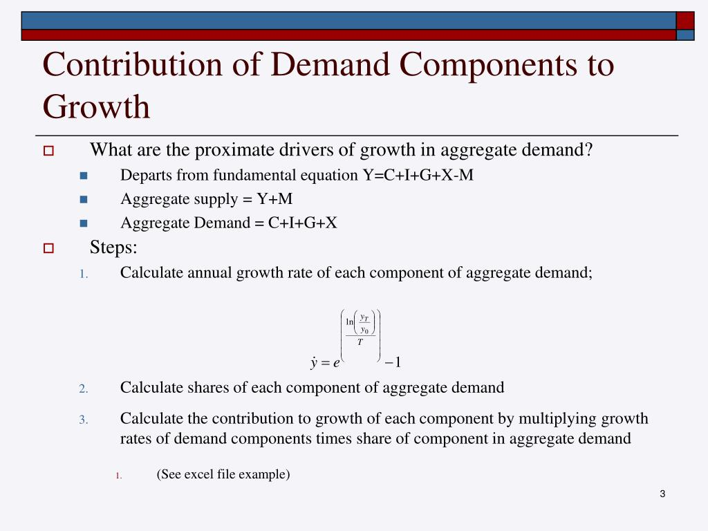 Contribution of Demand Components to Growth