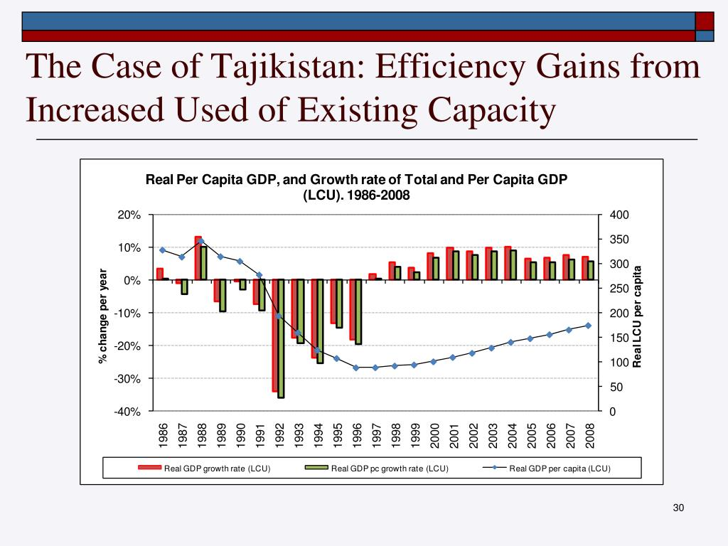 The Case of Tajikistan: Efficiency Gains from Increased Used of Existing Capacity