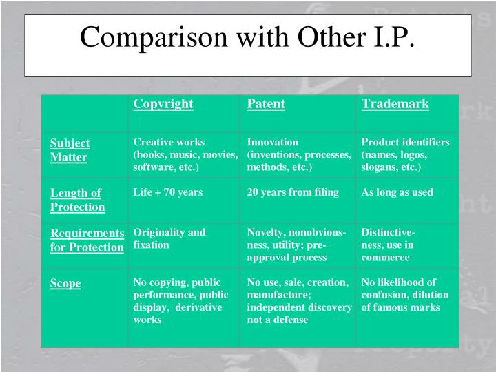 Comparison with other i p