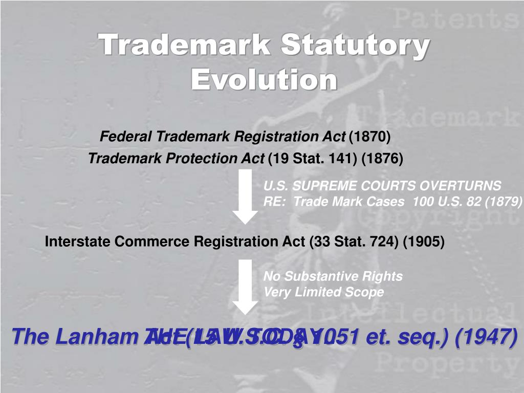 Federal Trademark Registration Act