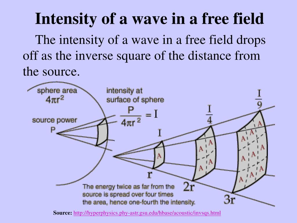 Intensity of a wave in a free field