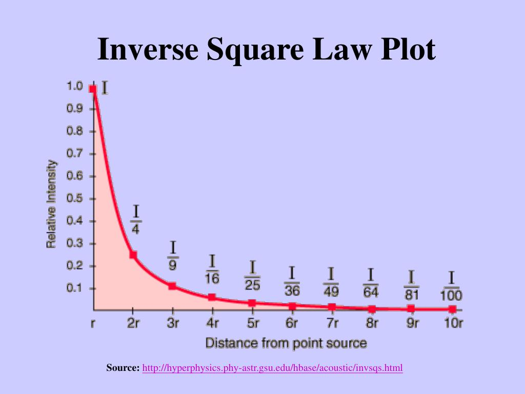 Inverse Square Law Plot