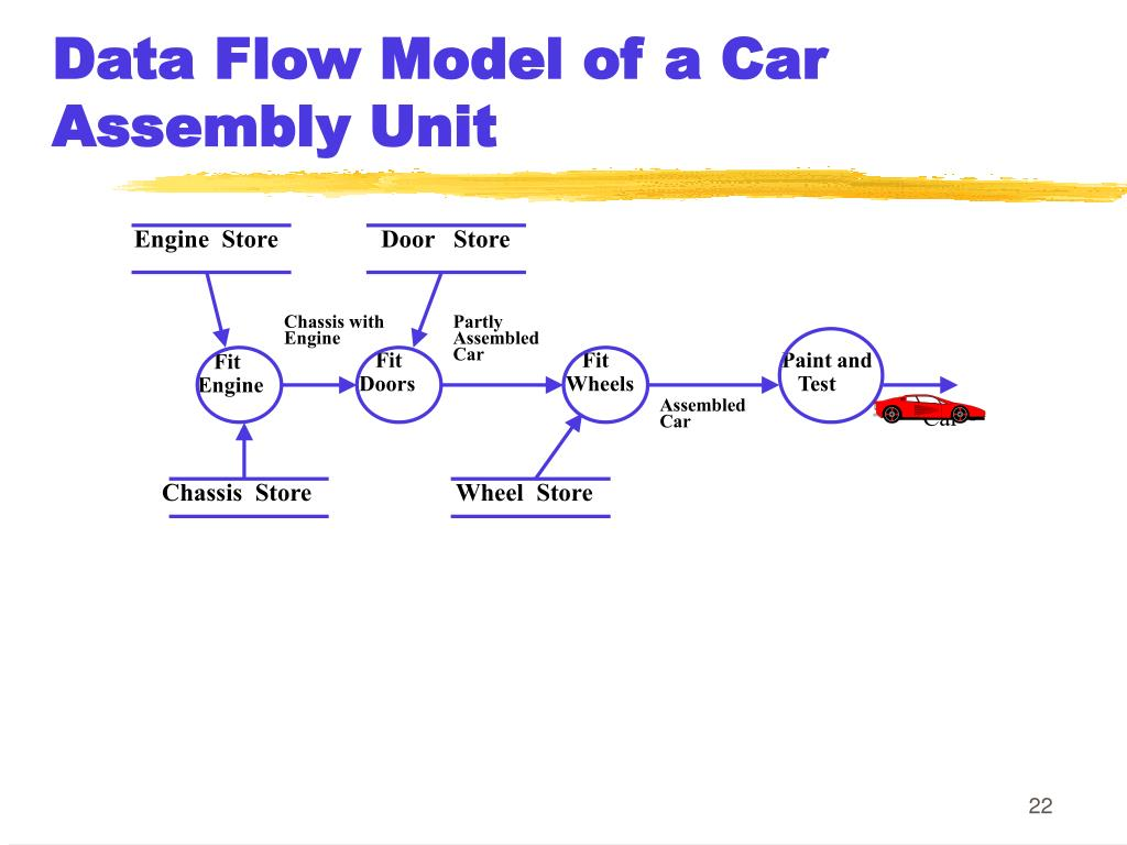 Data Flow Model of a Car Assembly Unit