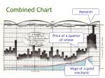 combined chart