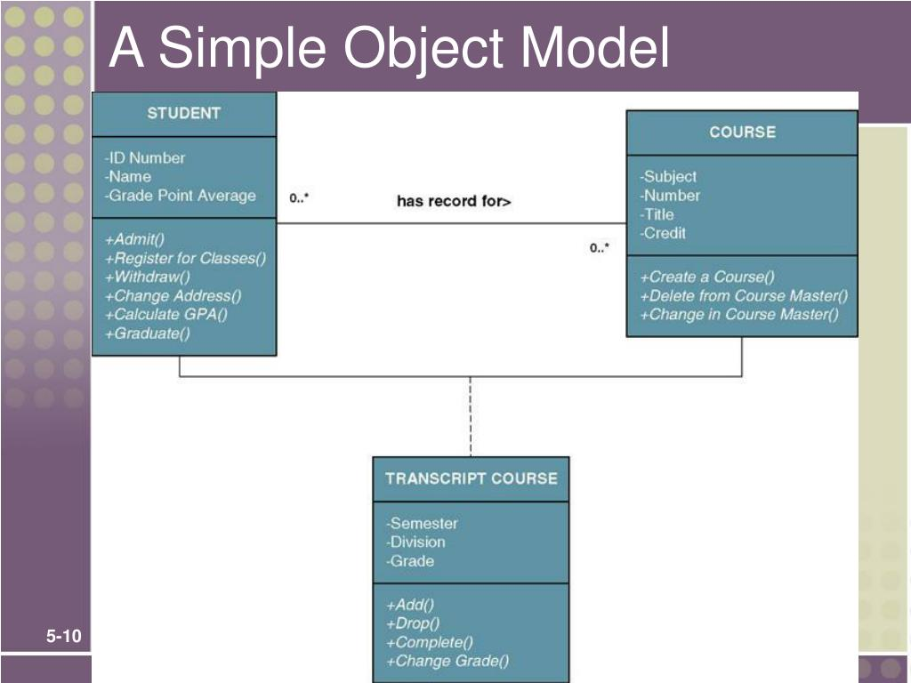 A Simple Object Model