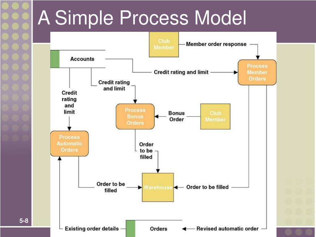 A Simple Process Model