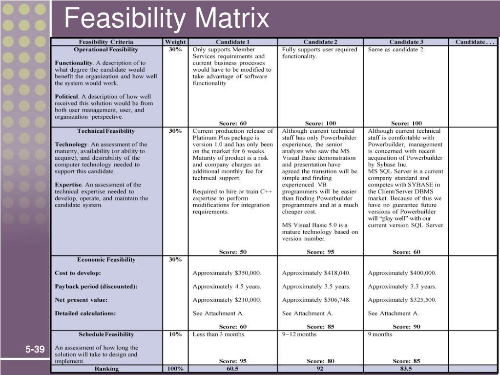 Feasibility Matrix