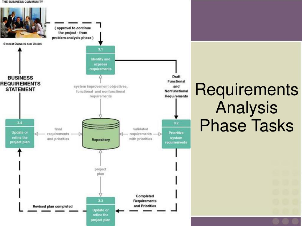 Requirements Analysis Phase Tasks