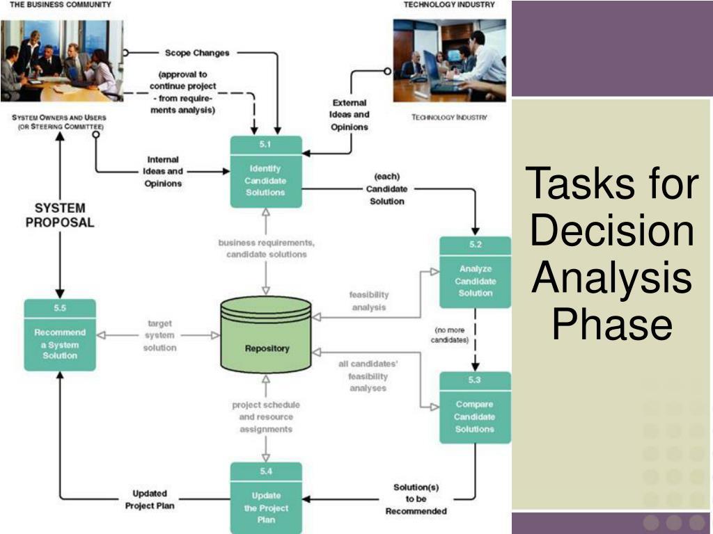 Tasks for Decision Analysis Phase