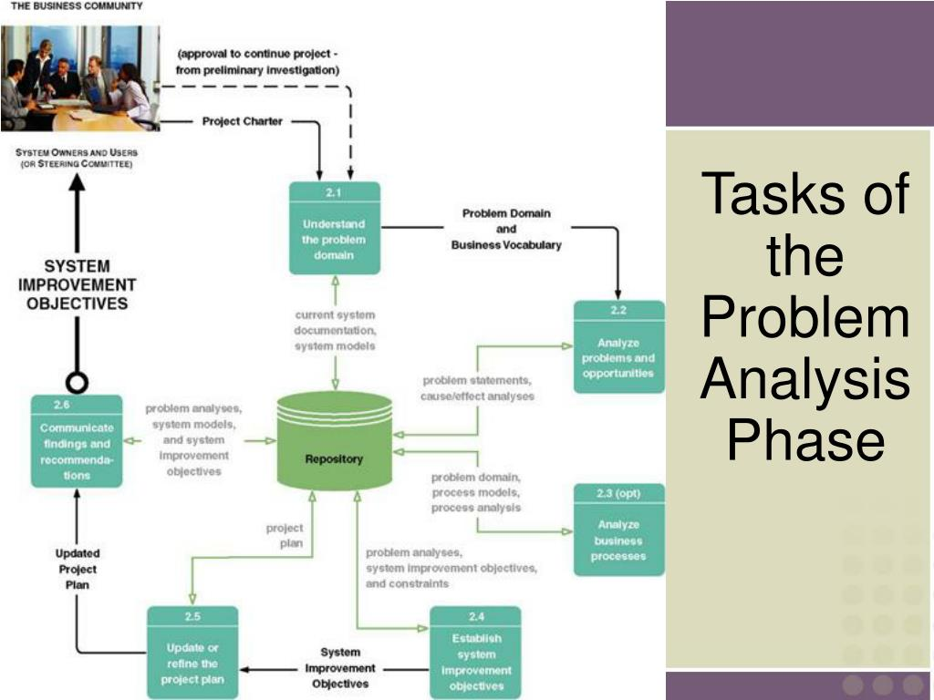 Tasks of the Problem Analysis Phase