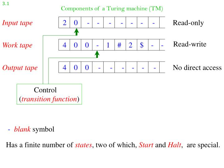 Components of a turing machine tm