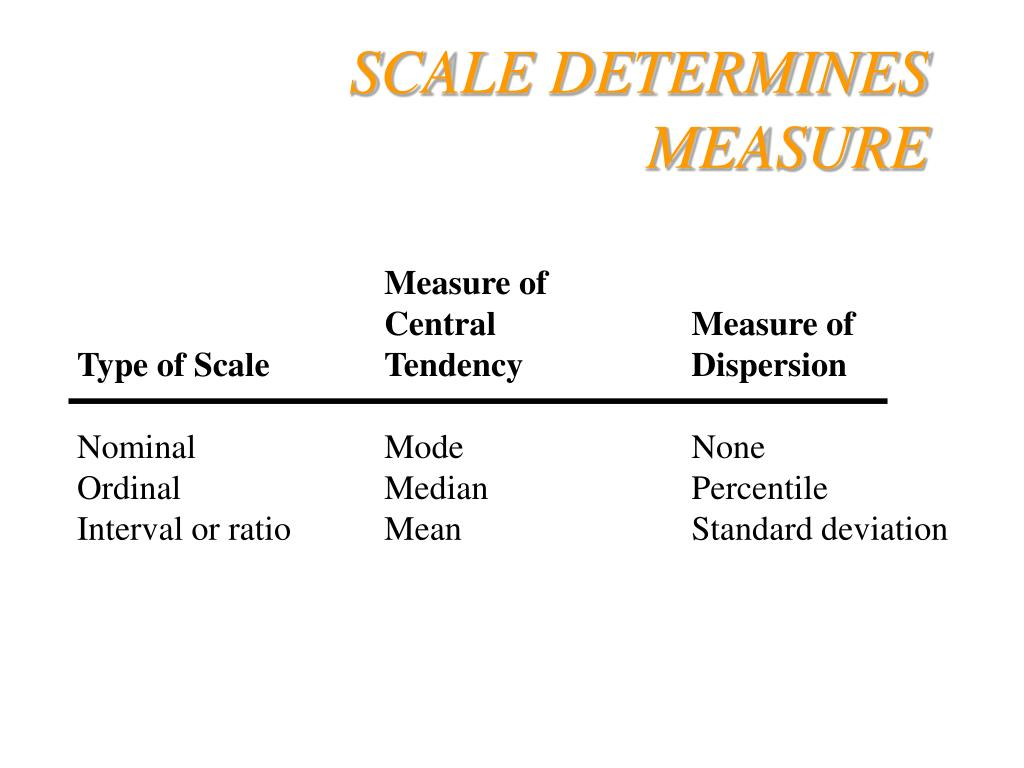 SCALE DETERMINES MEASURE