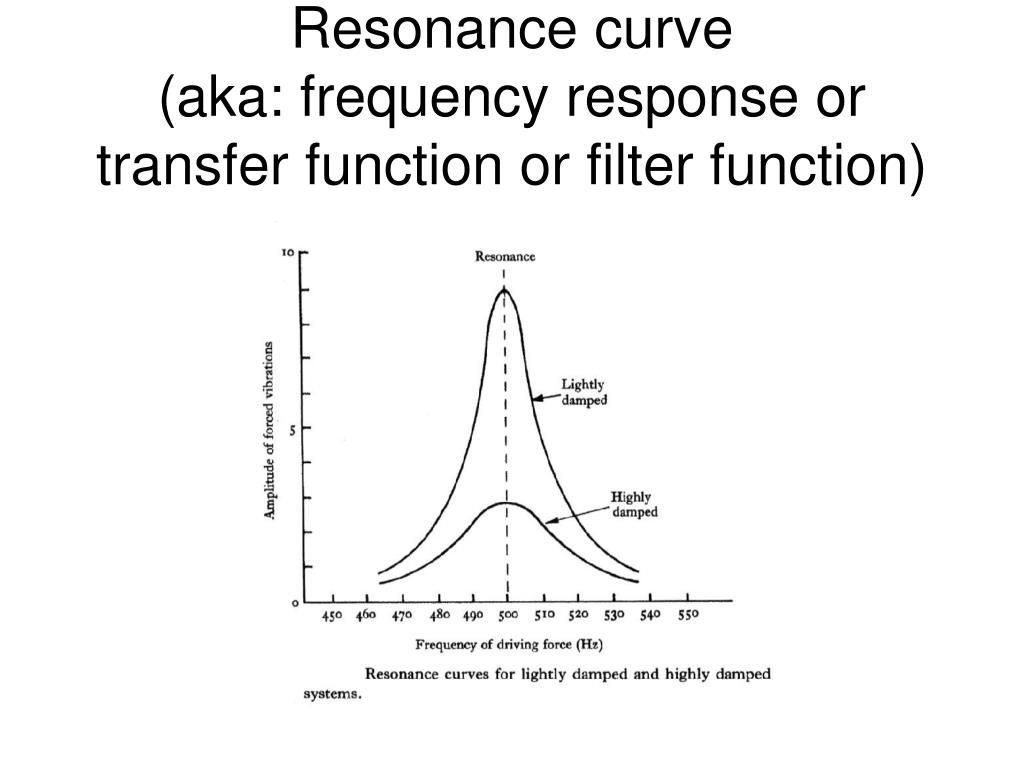 Resonance curve