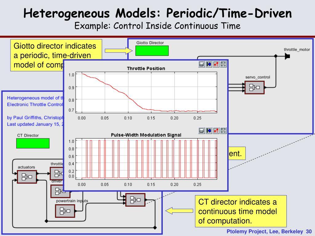 Heterogeneous Models: Periodic/Time-Driven