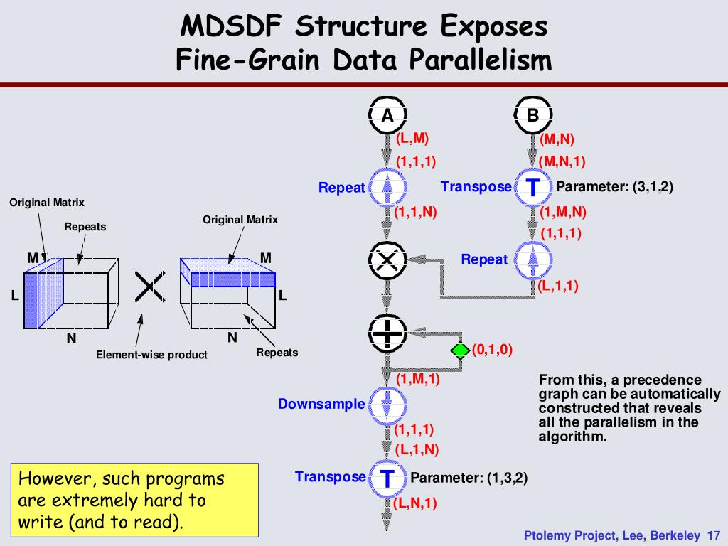 MDSDF Structure Exposes