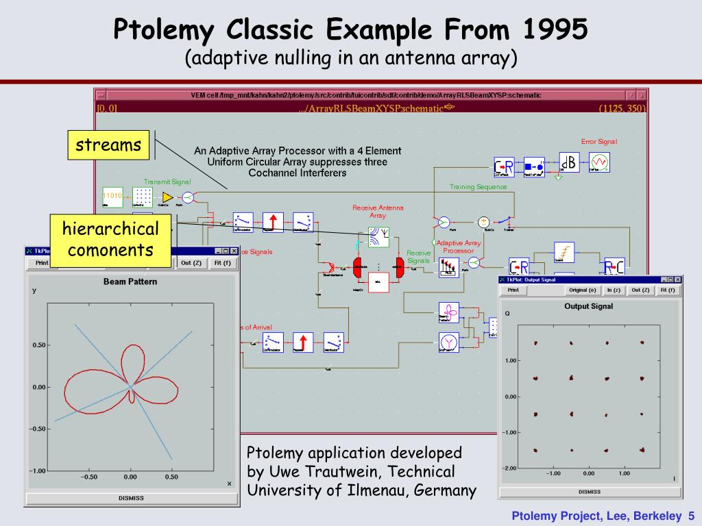 Ptolemy Classic Example From 1995