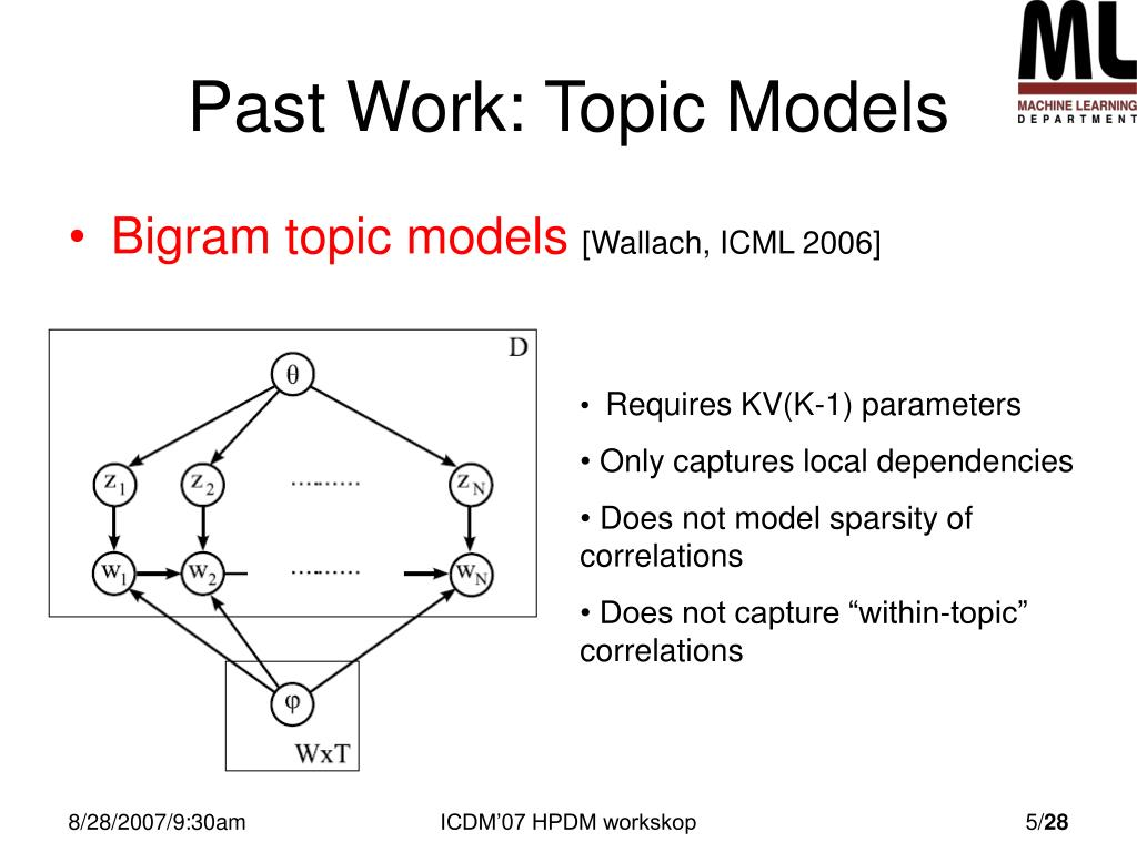 Past Work: Topic Models