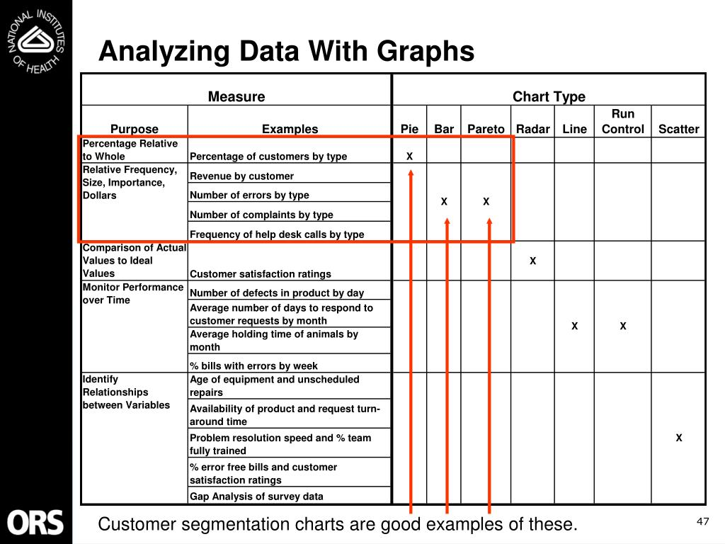 Analyzing Data With Graphs