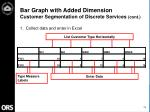 bar graph with added dimension customer segmentation of discrete services cont