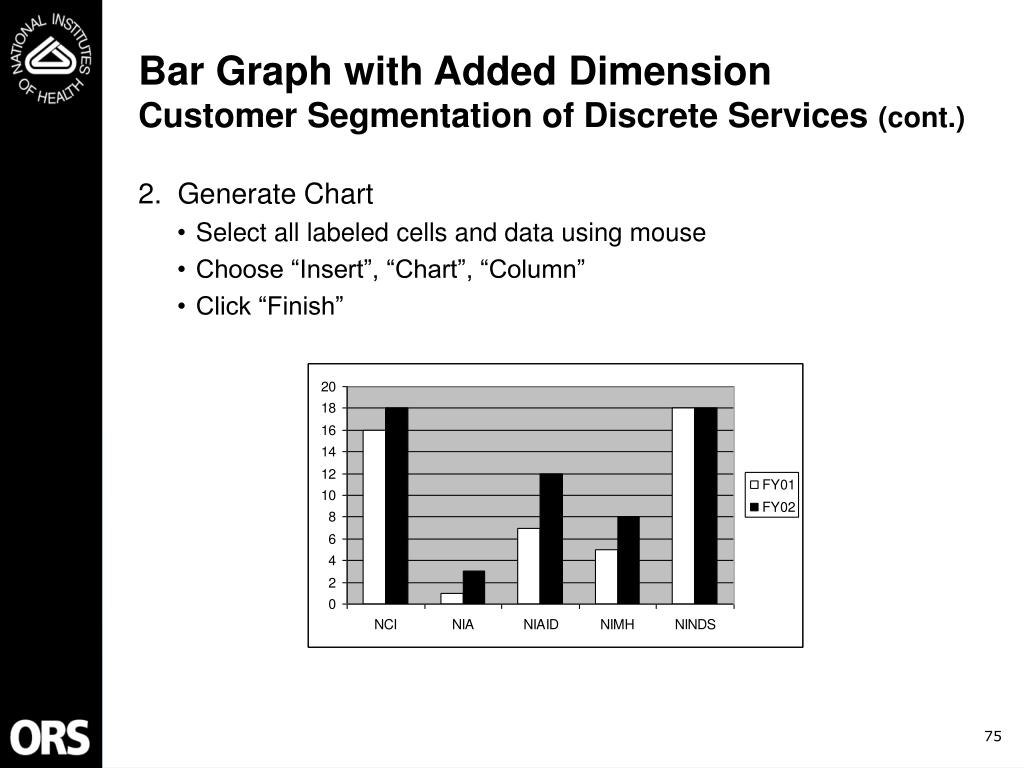Bar Graph with Added Dimension