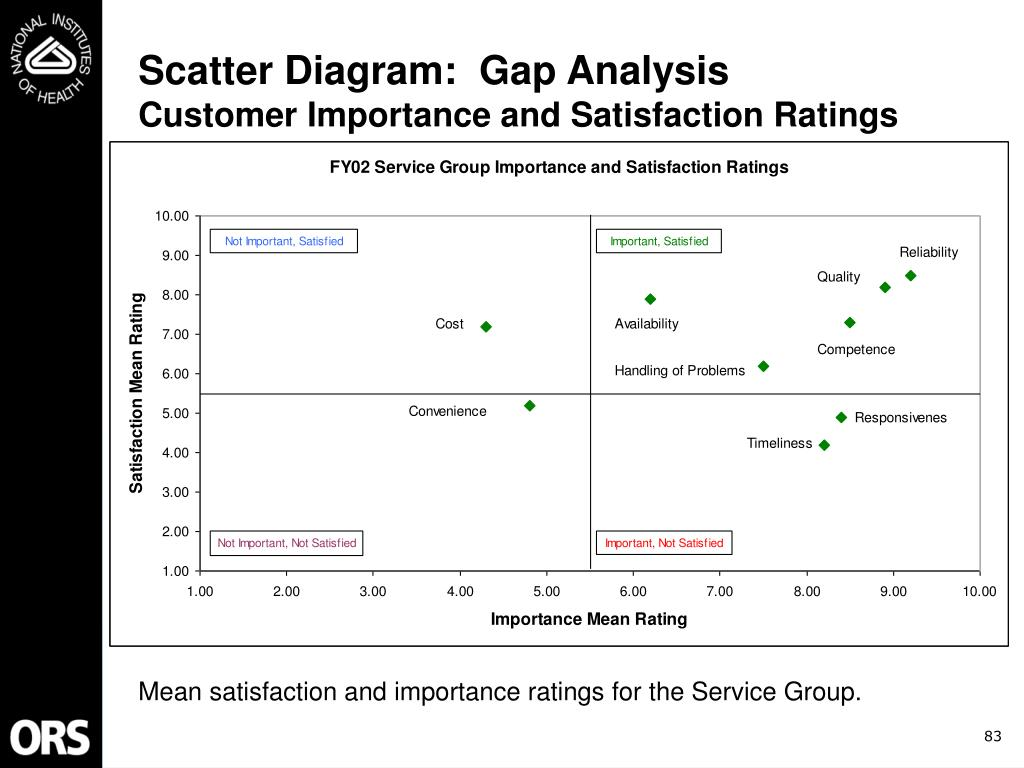 Scatter Diagram:  Gap Analysis