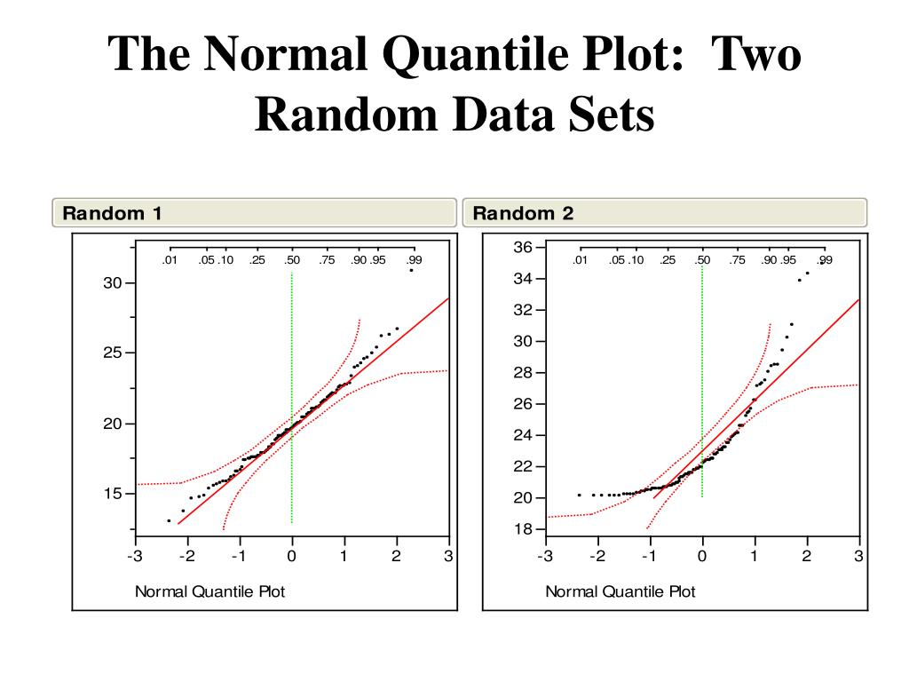 The Normal Quantile Plot:  Two Random Data Sets