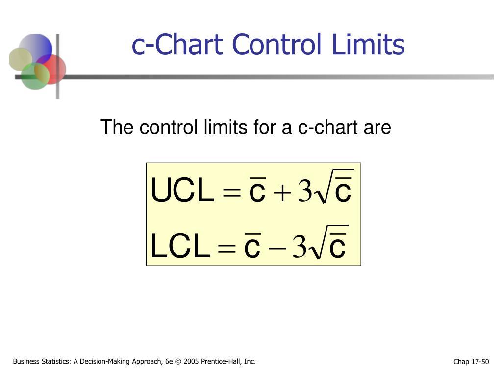 c-Chart Control Limits