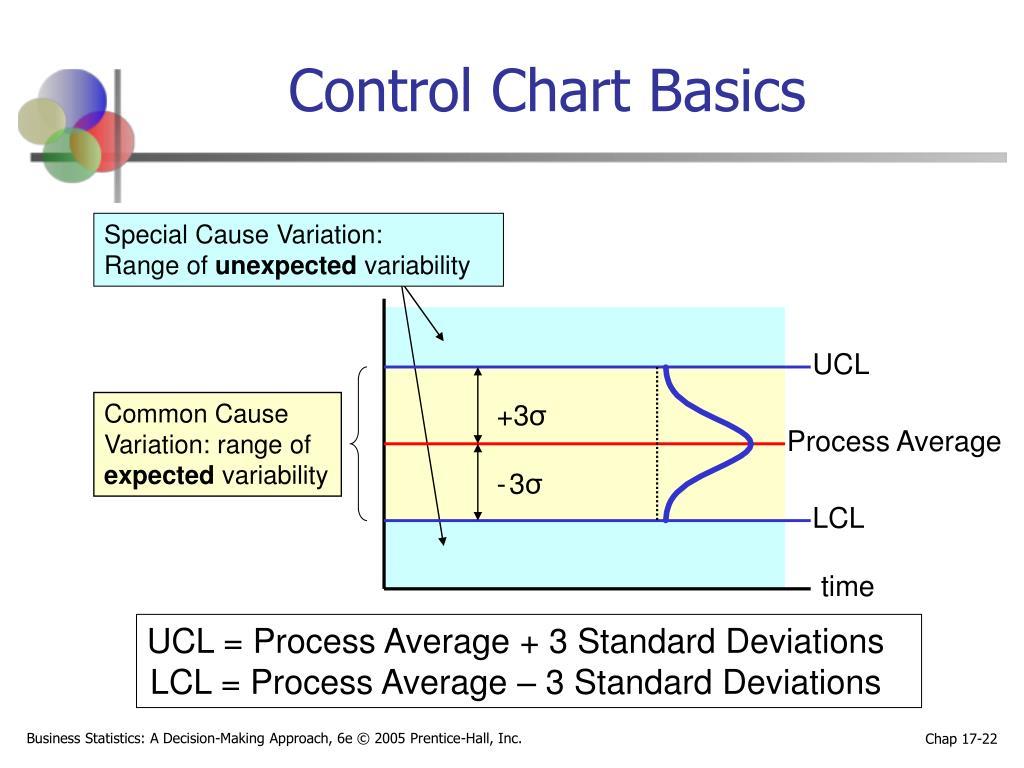 Control Chart Basics