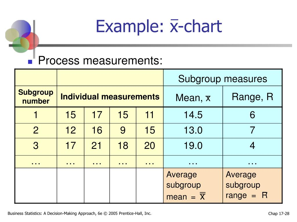 Example: x-chart