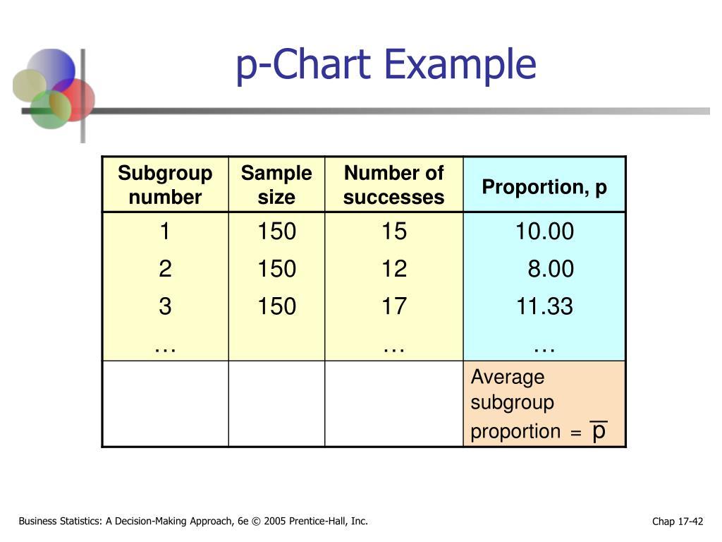 p-Chart Example