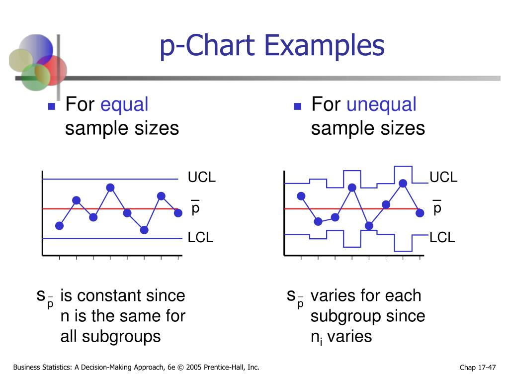 p-Chart Examples