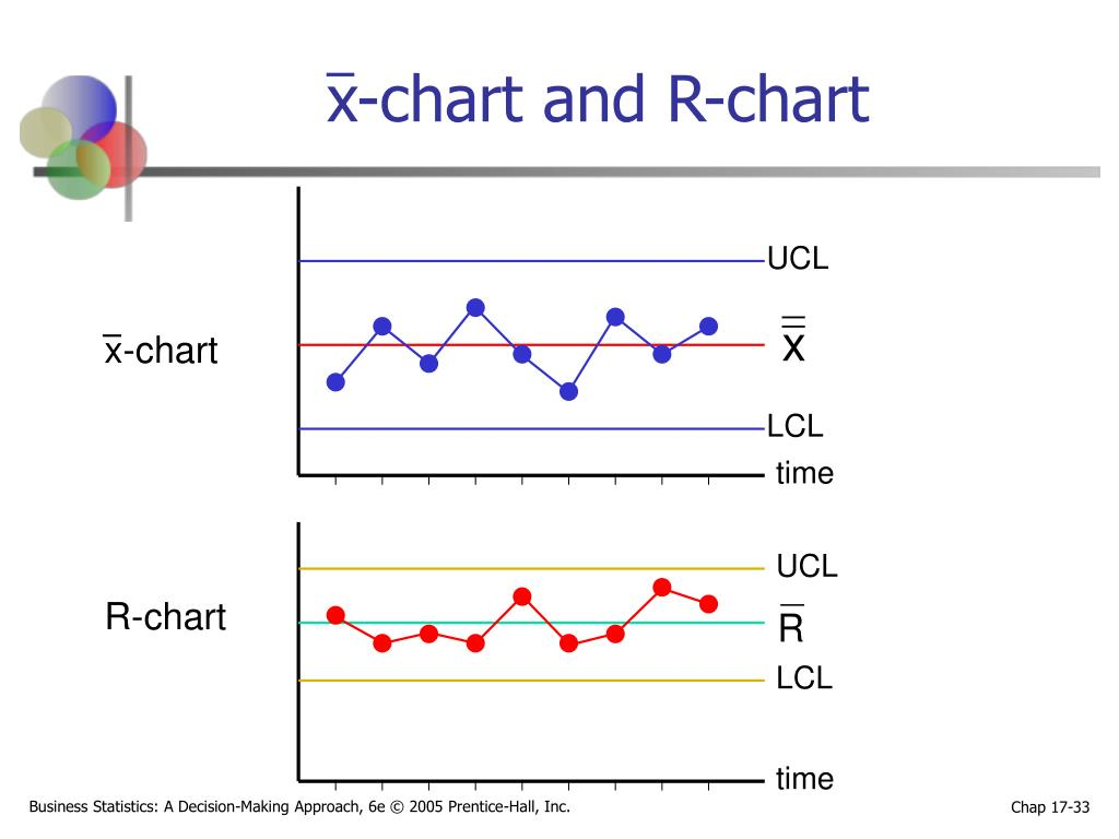 x-chart and R-chart