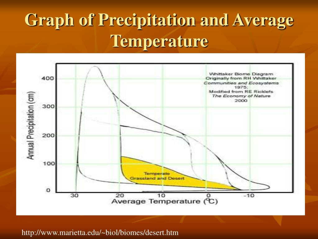 Graph of Precipitation and Average Temperature